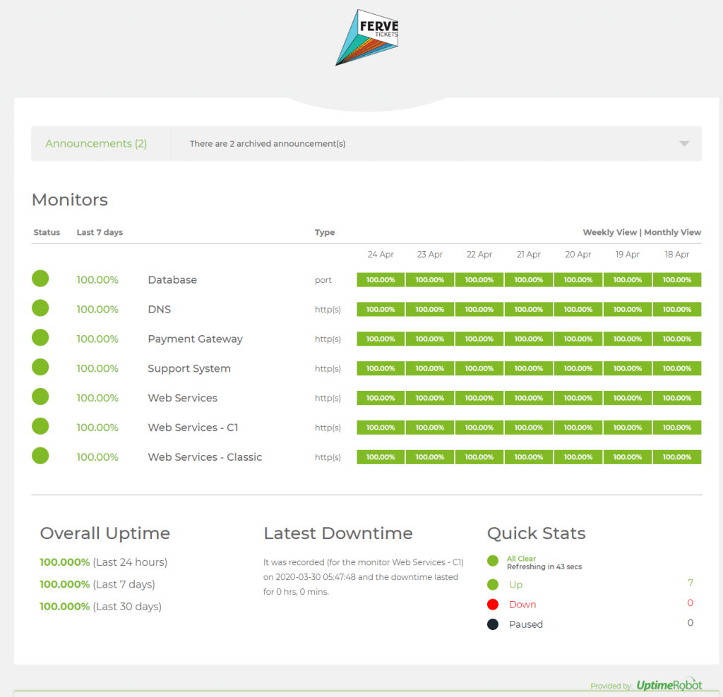 Screenshot of 100% uptime for last 30 days for Ferve Tickets